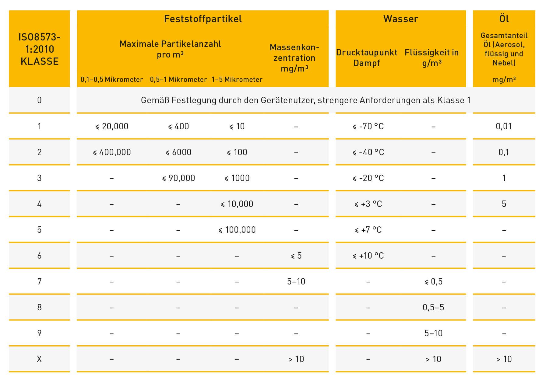 Die verschiedenen Reinheitsklassen nach ISO 8573-1:2010